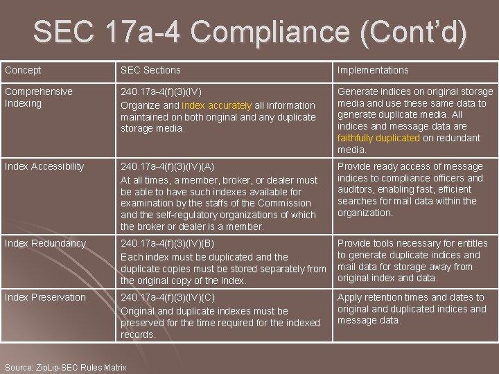 SEC 17 a-4 Compliance (Cont'd) Concept SEC Sections Implementations Comprehensive Indexing 240. 17 a-4(f)(3)(IV)