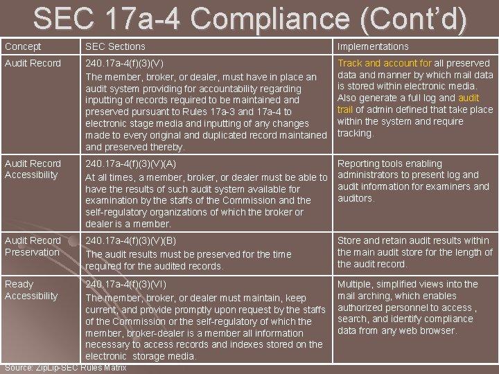 SEC 17 a-4 Compliance (Cont'd) Concept SEC Sections Implementations Audit Record 240. 17 a-4(f)(3)(V)