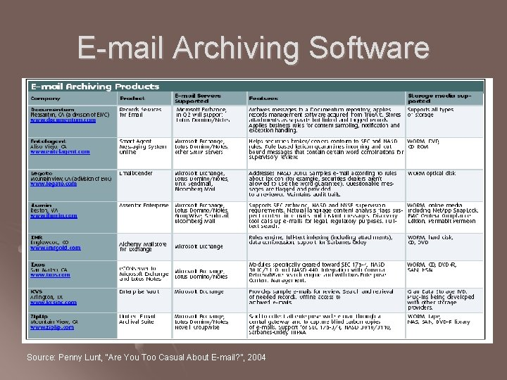 """E-mail Archiving Software Source: Penny Lunt, """"Are You Too Casual About E-mail? """", 2004"""
