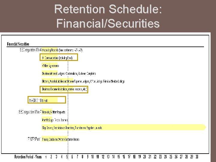 Retention Schedule: Financial/Securities
