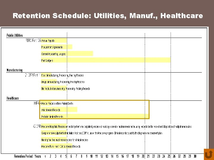 Retention Schedule: Utilities, Manuf. , Healthcare