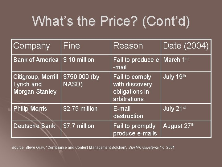 What's the Price? (Cont'd) Company Fine Reason Date (2004) Bank of America $ 10