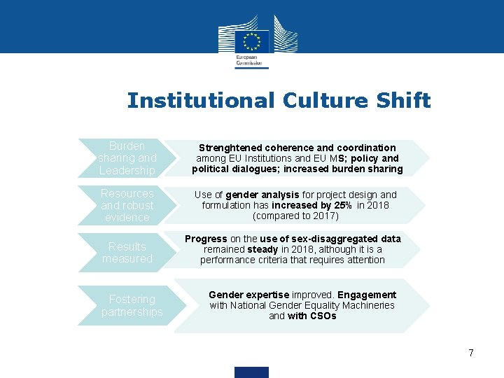 Institutional Culture Shift Burden sharing and Leadership Strenghtened coherence and coordination among EU Institutions