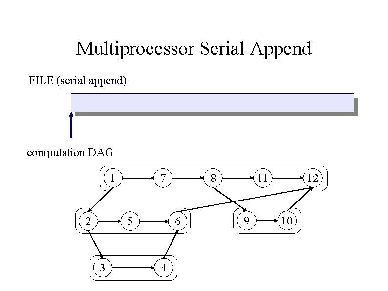 Multiprocessor Serial Append FILE (serial append) computation DAG 1 2 7 5 3 8