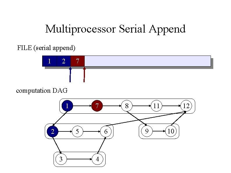 Multiprocessor Serial Append FILE (serial append) 1 2 7 computation DAG 1 2 7
