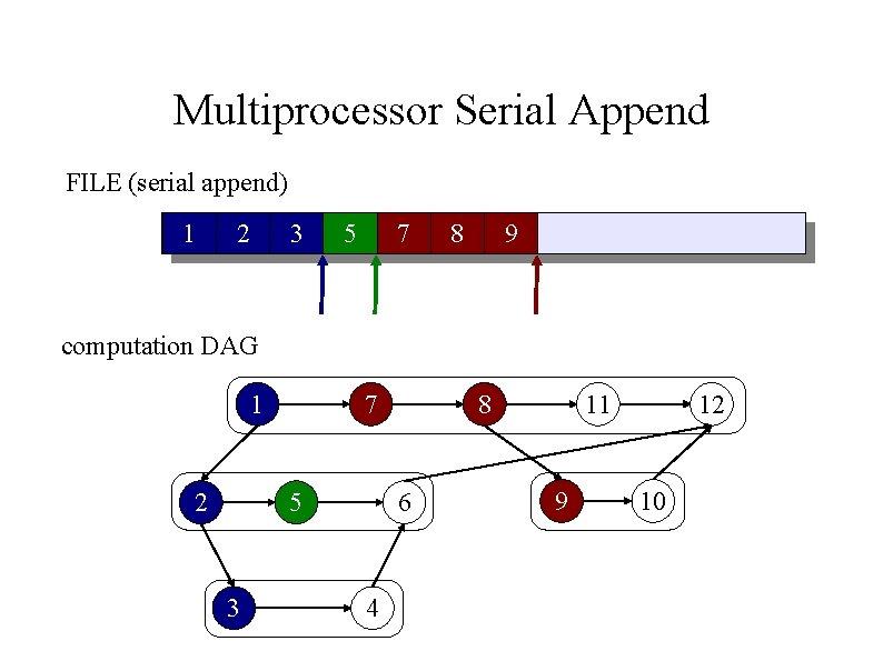 Multiprocessor Serial Append FILE (serial append) 1 2 3 5 7 8 9 computation