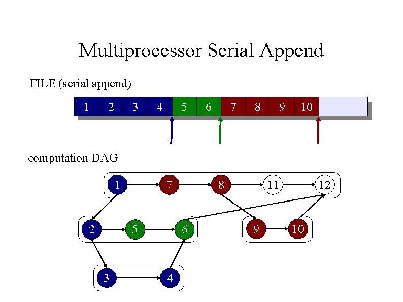 Multiprocessor Serial Append FILE (serial append) 1 2 3 4 5 6 7 8