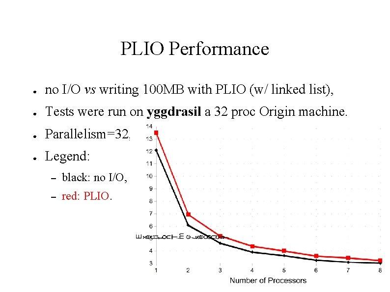 PLIO Performance ● no I/O vs writing 100 MB with PLIO (w/ linked list),
