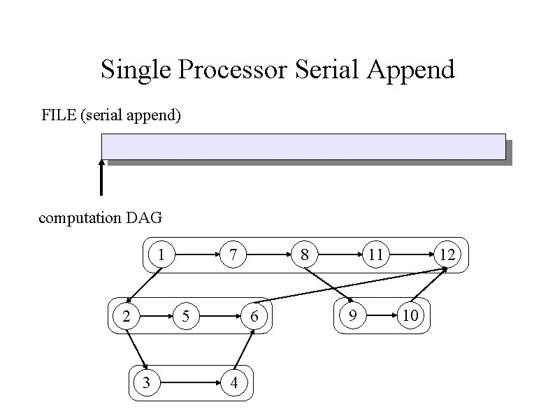 Single Processor Serial Append FILE (serial append) computation DAG 1 2 7 5 3