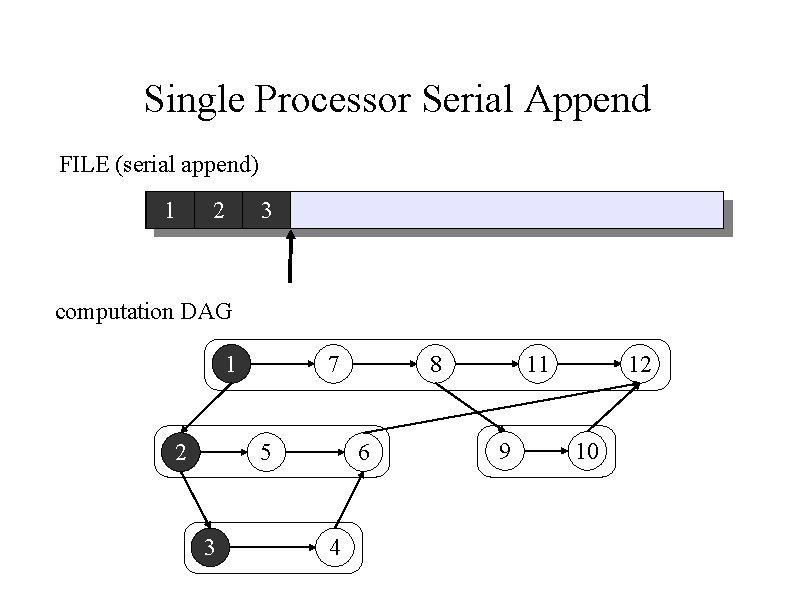 Single Processor Serial Append FILE (serial append) 1 2 3 computation DAG 1 2