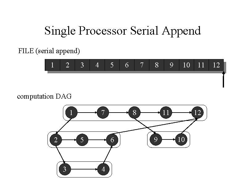 Single Processor Serial Append FILE (serial append) 1 2 3 4 5 6 7