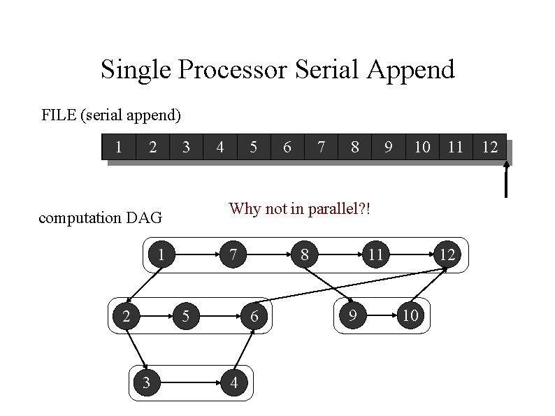 Single Processor Serial Append FILE (serial append) 1 2 3 5 1 7 5