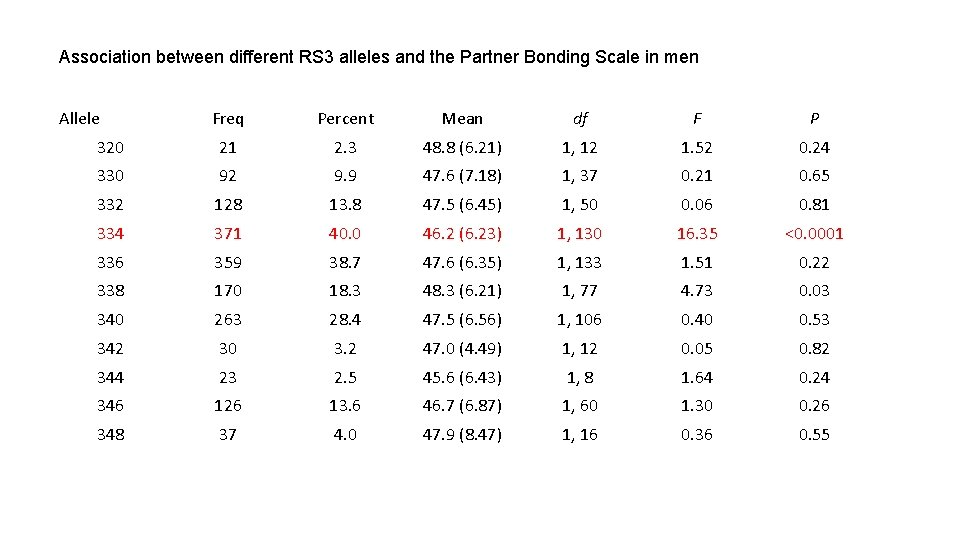 Association between different RS 3 alleles and the Partner Bonding Scale in men Allele