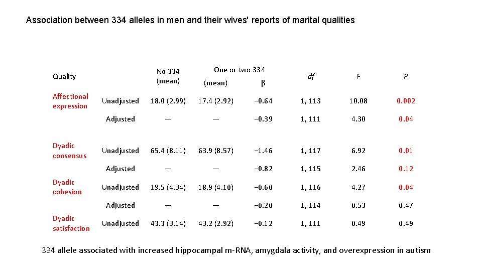 Association between 334 alleles in men and their wives' reports of marital qualities (mean)