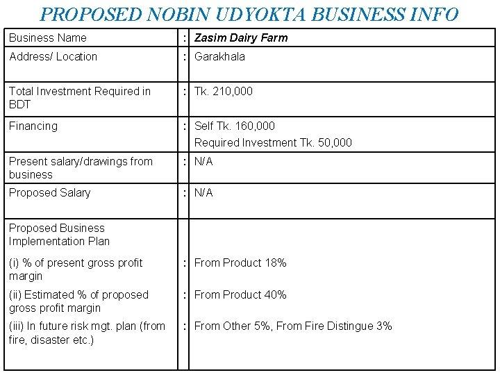 PROPOSED NOBIN UDYOKTA BUSINESS INFO Business Name : Zasim Dairy Farm Address/ Location :