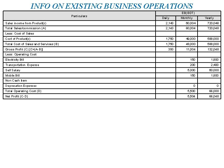 INFO ON EXISTING BUSINESS OPERATIONS Particulars EB(BDT) Daily Monthly Yearly Sales income from Product(s)