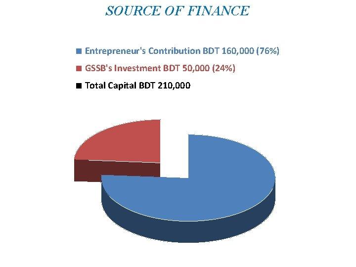 SOURCE OF FINANCE ■ Entrepreneur's Contribution BDT 160, 000 (76%) ■ GSSB's Investment BDT