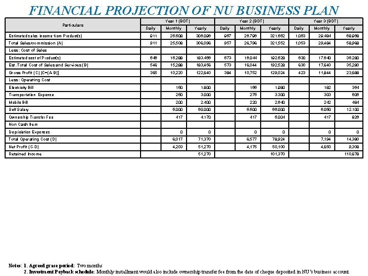 FINANCIAL PROJECTION OF NU BUSINESS PLAN Particulars Year 1 (BDT) Daily Monthly Year 2