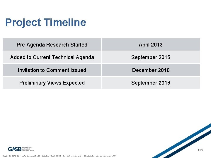 Project Timeline Pre-Agenda Research Started April 2013 Added to Current Technical Agenda September 2015