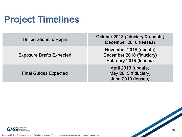 Project Timelines Deliberations to Begin October 2018 (fiduciary & update) December 2018 (leases) Exposure