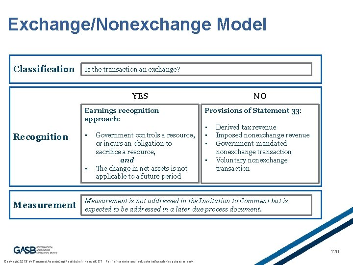 Exchange/Nonexchange Model Classification Is the transaction an exchange? YES Earnings recognition approach: Recognition •