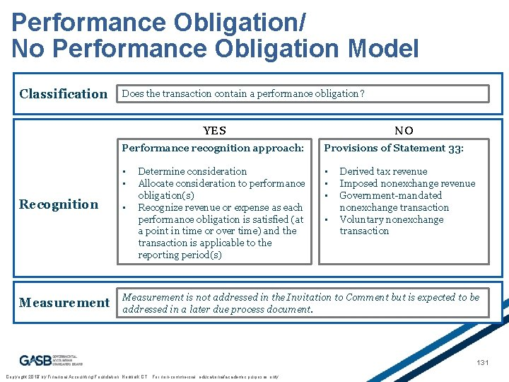 Performance Obligation/ No Performance Obligation Model Classification Does the transaction contain a performance obligation?