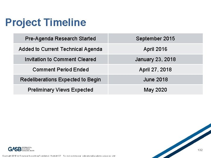 Project Timeline Pre-Agenda Research Started September 2015 Added to Current Technical Agenda April 2016