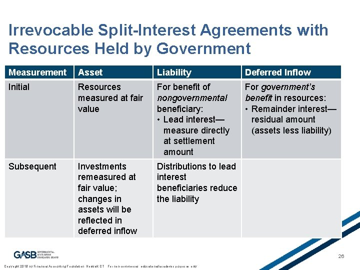 Irrevocable Split-Interest Agreements with Resources Held by Government Measurement Asset Liability Deferred Inflow Initial