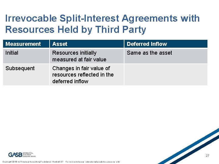 Irrevocable Split-Interest Agreements with Resources Held by Third Party Measurement Asset Deferred Inflow Initial