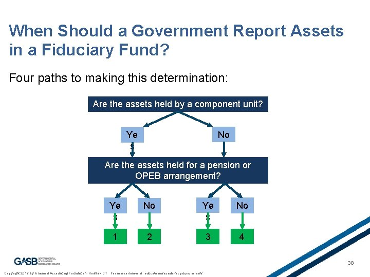 When Should a Government Report Assets in a Fiduciary Fund? Four paths to making