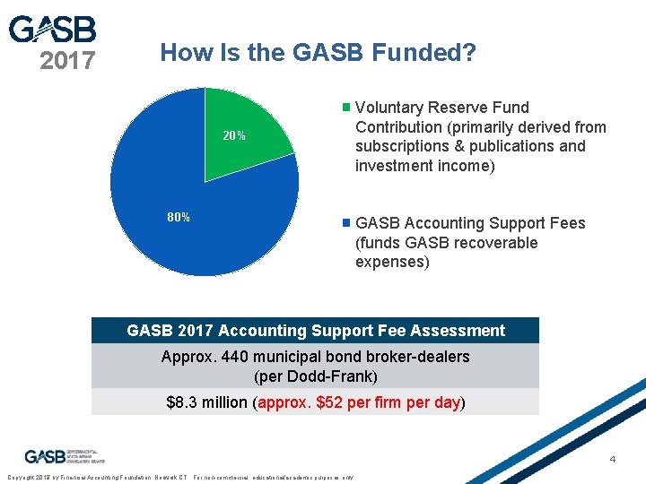 2017 How Is the GASB Funded? 20% 80% Voluntary Reserve Fund Contribution (primarily derived