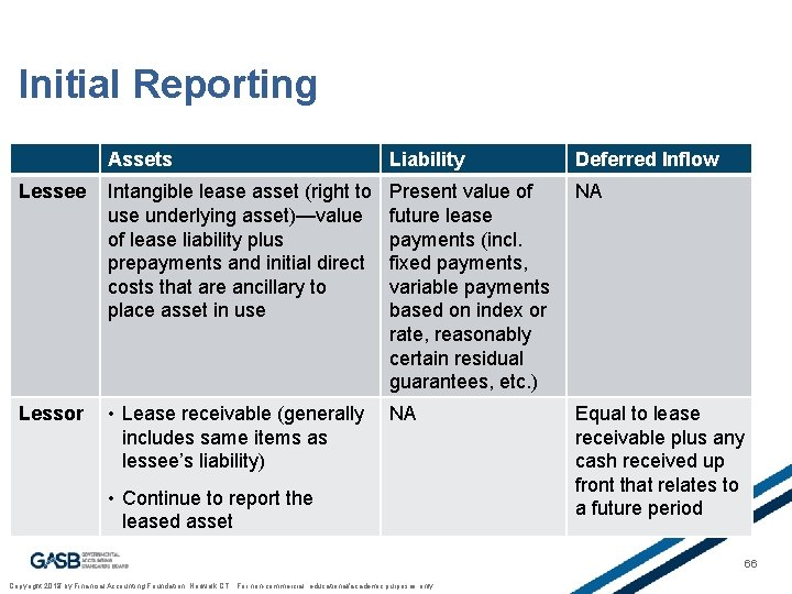 Initial Reporting Assets Liability Lessee Intangible lease asset (right to use underlying asset)—value of