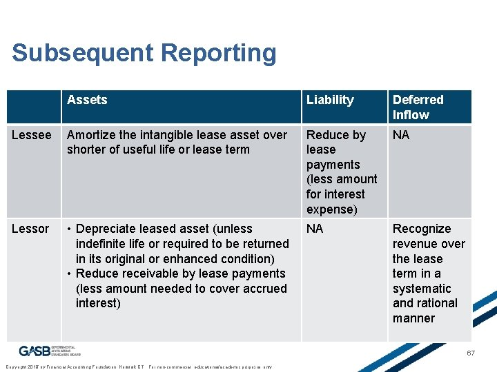 Subsequent Reporting Assets Liability Deferred Inflow Lessee Amortize the intangible lease asset over shorter
