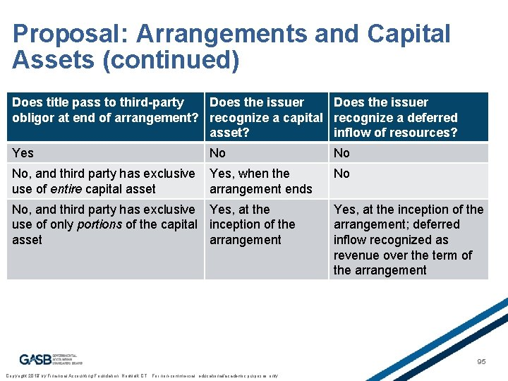Proposal: Arrangements and Capital Assets (continued) Does title pass to third-party Does the issuer