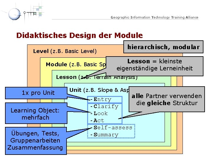 Geographic Information Technology Training Alliance Didaktisches Design der Module Level (z. B. Basic Level)