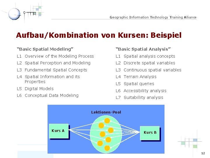 """Geographic Information Technology Training Alliance Aufbau/Kombination von Kursen: Beispiel """"Basic Spatial Modeling"""" """"Basic Spatial"""
