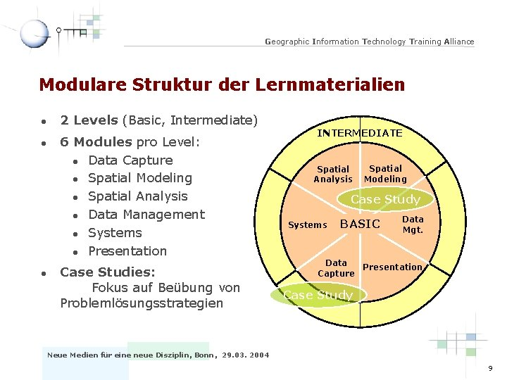 Geographic Information Technology Training Alliance Modulare Struktur der Lernmaterialien l l l 2 Levels