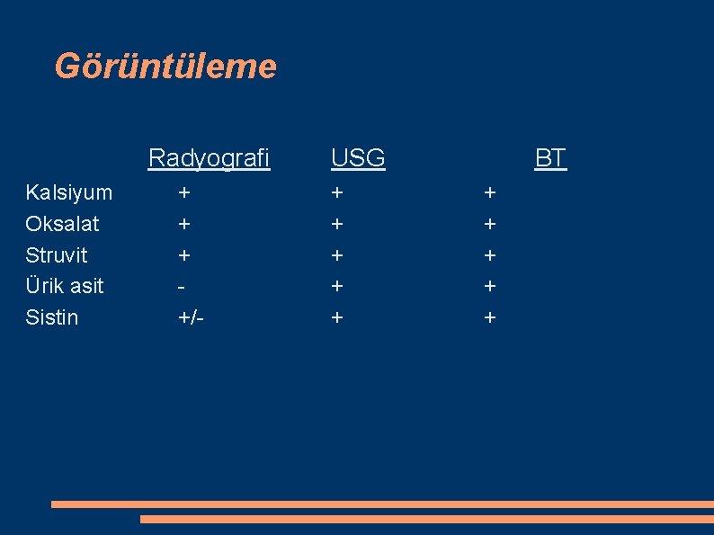 Görüntüleme Radyografi Kalsiyum Oksalat Struvit Ürik asit Sistin + +/- USG + + +