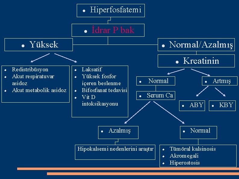 Hiperfosfatemi İdrar P bak Yüksek Normal/Azalmış Redistribüsyon Akut respiratuvar asidoz Akut metabolik asidoz