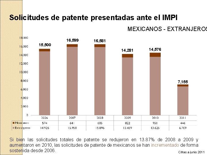 Solicitudes de patente presentadas ante el IMPI MEXICANOS - EXTRANJEROS 16, 599 15, 500