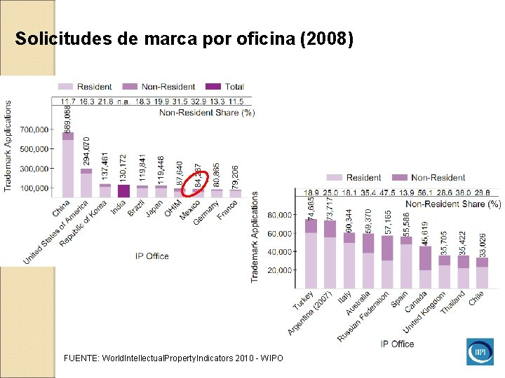 Solicitudes de marca por oficina (2008) FUENTE: World. Intellectual. Property. Indicators 2010 - WIPO
