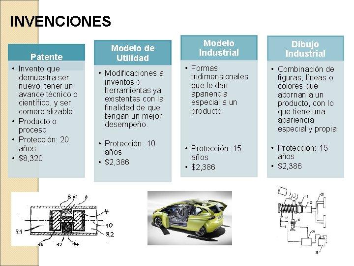 INVENCIONES Patente • Invento que demuestra ser nuevo, tener un avance técnico o científico,