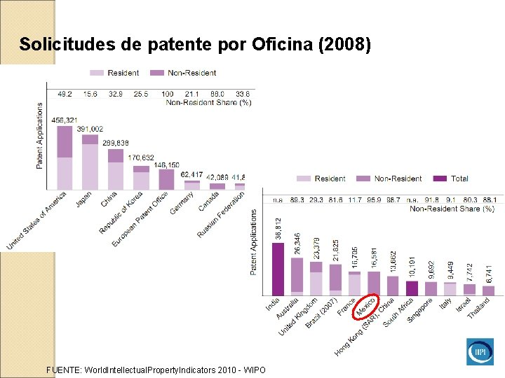 Solicitudes de patente por Oficina (2008) FUENTE: World. Intellectual. Property. Indicators 2010 - WIPO