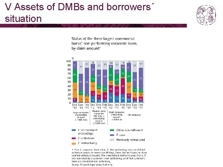 V Assets of DMBs and borrowers´ situation