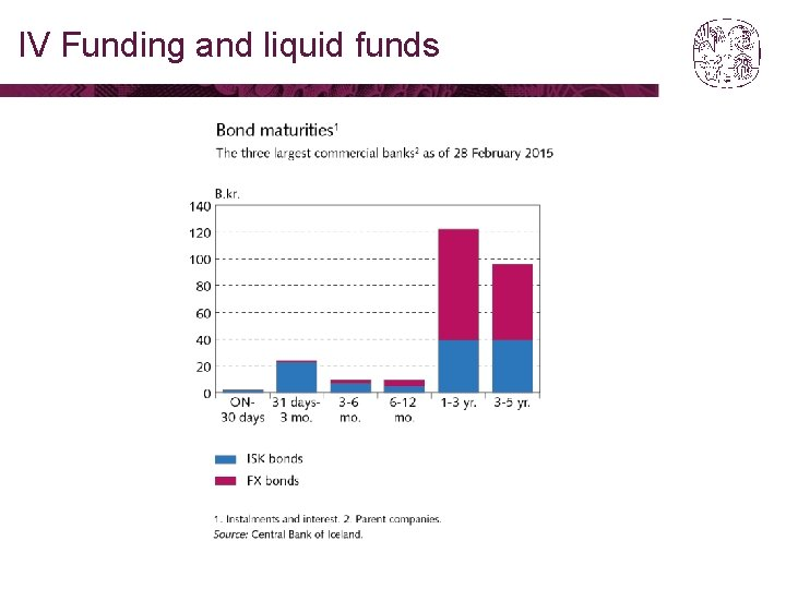 IV Funding and liquid funds