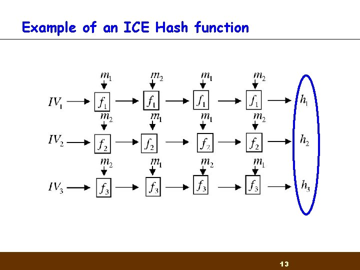 Example of an ICE Hash function 13