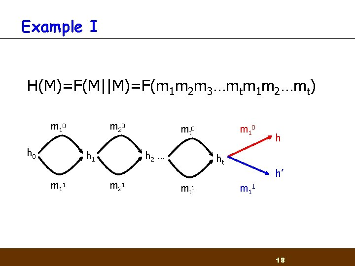 Example I H(M)=F(M||M)=F(m 1 m 2 m 3…mtm 1 m 2…mt) m 1 0