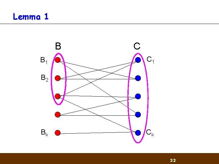 Lemma 1 B B 1 C C 1 B 2 Bk Ck 32