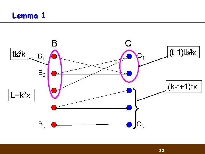Lemma 1 B 2 x t. L/k tk B 1 C (t-1)L/k (t-1) k