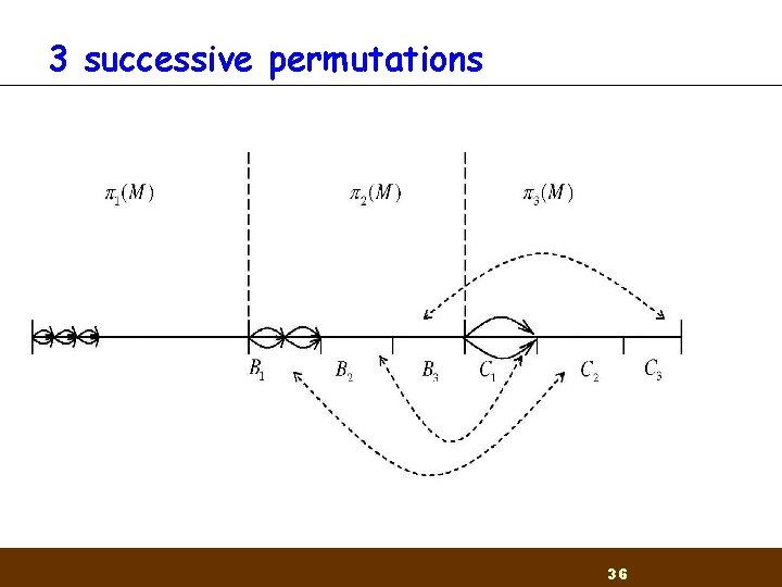 3 successive permutations 36